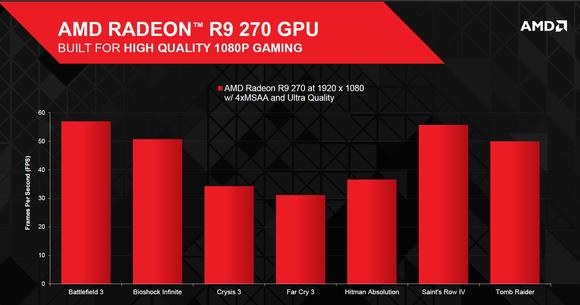 AMD R9 270 specs